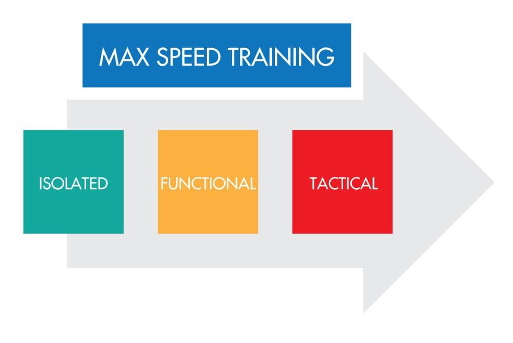 Max Speed training
